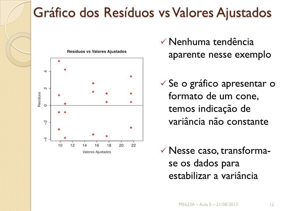 Gráfico dos Resíduos vs Valores Ajustados