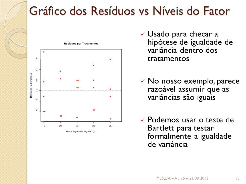 Gráfico dos Resíduos vs Níveis do Fator