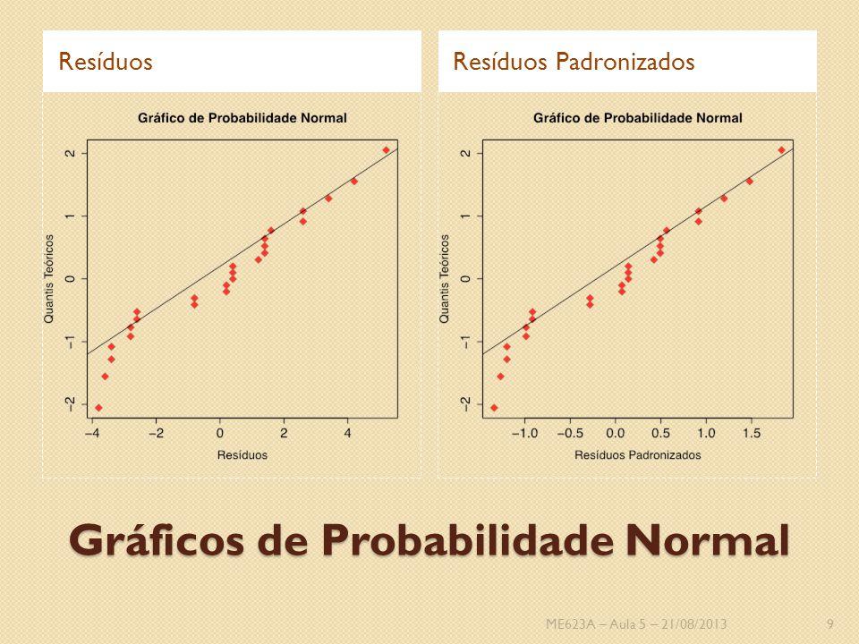 Gráficos de Probabilidade Normal