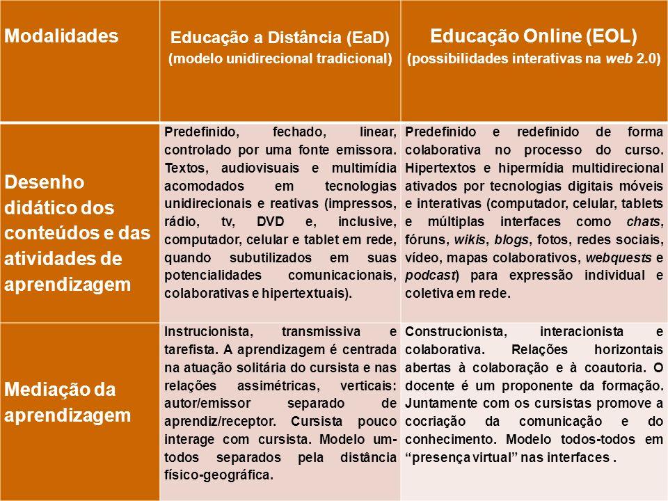 Desenho didático dos conteúdos e das atividades de aprendizagem