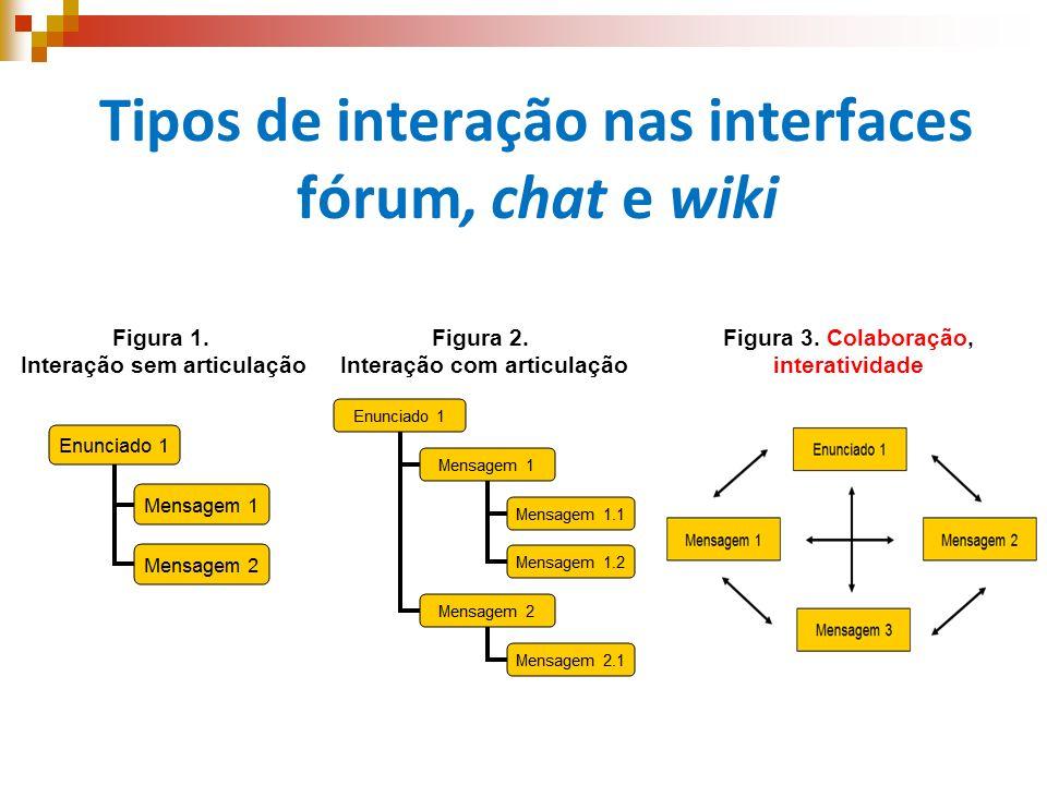 Tipos de interação nas interfaces fórum, chat e wiki