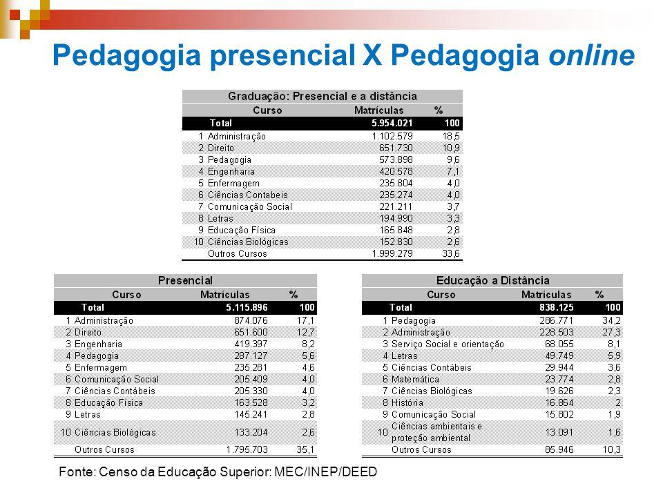 Pedagogia presencial X Pedagogia online