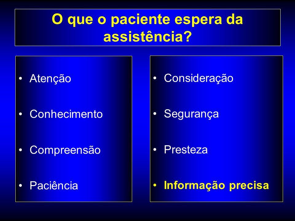 O que o paciente espera da assistência