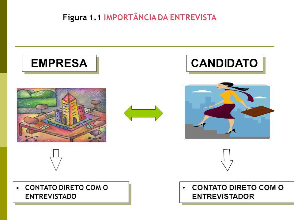 Figura 1.1 IMPORTÂNCIA DA ENTREVISTA