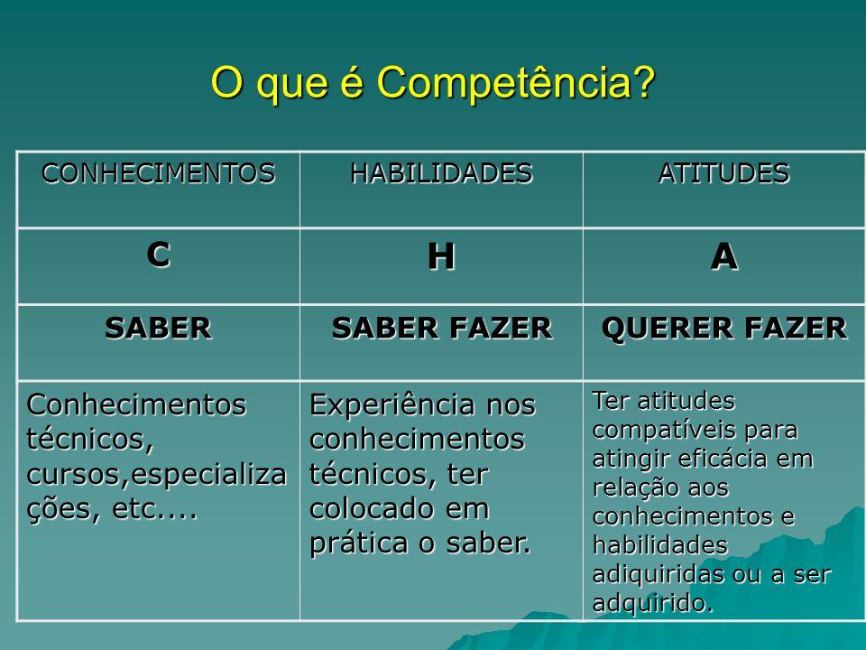 O que é Competência H A C SABER SABER FAZER QUERER FAZER