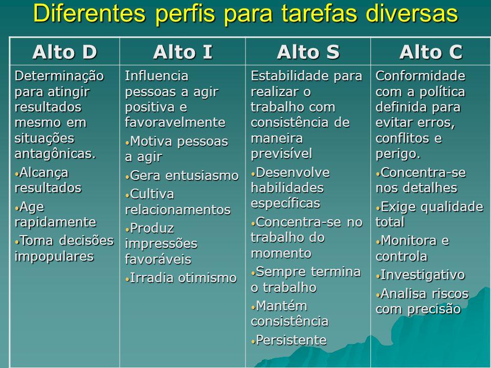 Diferentes perfis para tarefas diversas