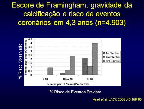Escore de Framingham, gravidade da calcificação e risco de eventos coronários em 4,3 anos (n=4.903)