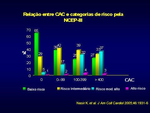 Baixo risco Risco Intermediário. Risco mod. alto. Alto risco. Nasir K. et al. J Am Coll Cardiol 2005;46:1931-6.