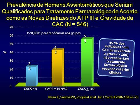 Prevalência de Homens Assintomáticos que Seriam Qualificados para Tratamento Farmacológico de Acordo como as Novas Diretrizes do ATP III e Gravidade da CAC (N = 546)
