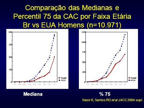 Comparação das Medianas e Percentil 75 da CAC por Faixa Etária Br vs EUA Homens (n=10.971)