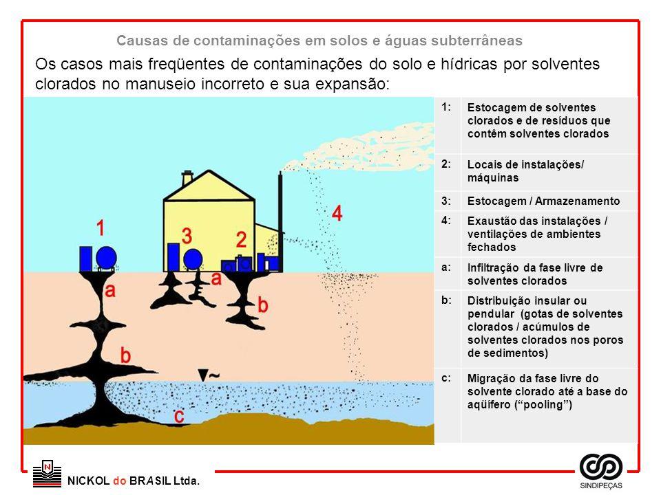 Causas de contaminações em solos e águas subterrâneas