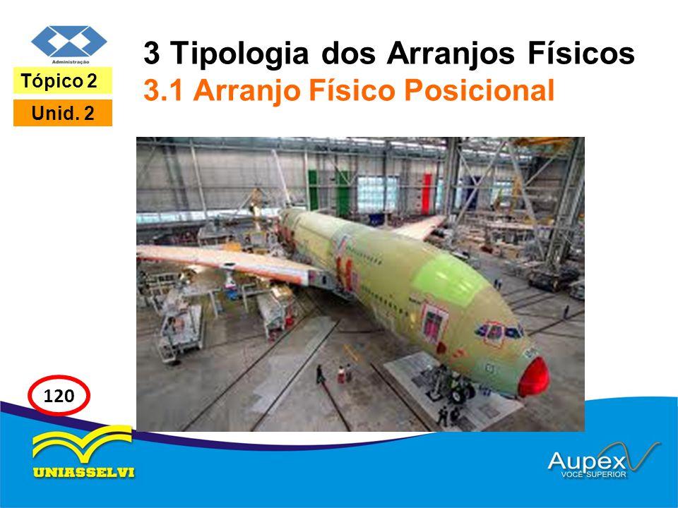 3 Tipologia dos Arranjos Físicos 3.1 Arranjo Físico Posicional