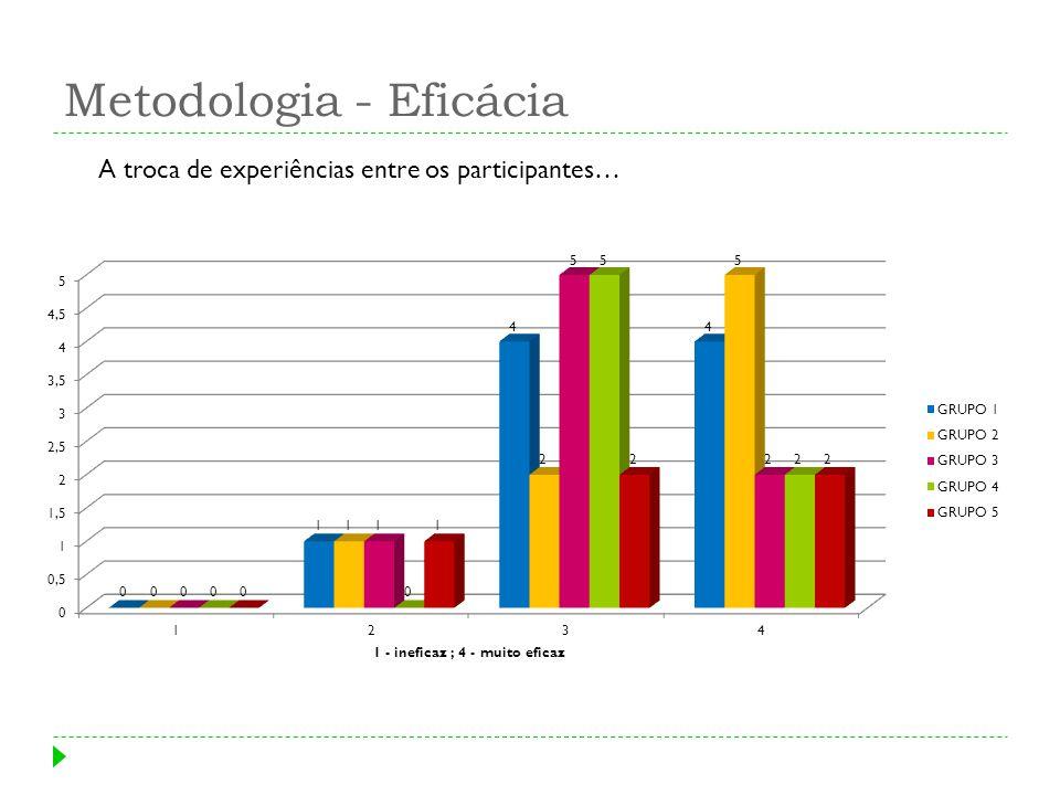 Metodologia - Eficácia