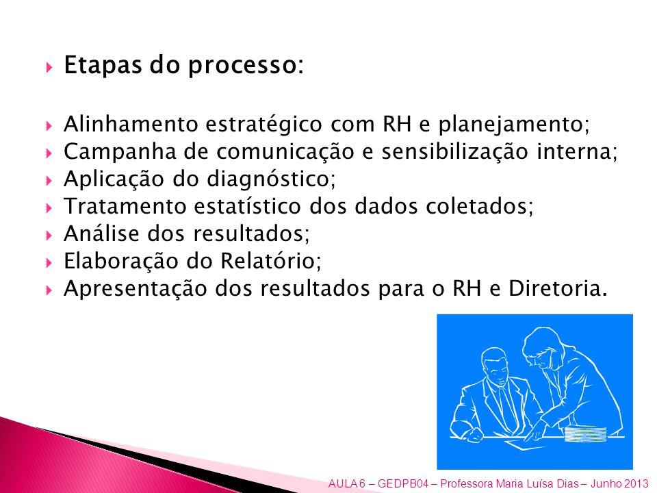 Etapas do processo: Alinhamento estratégico com RH e planejamento;