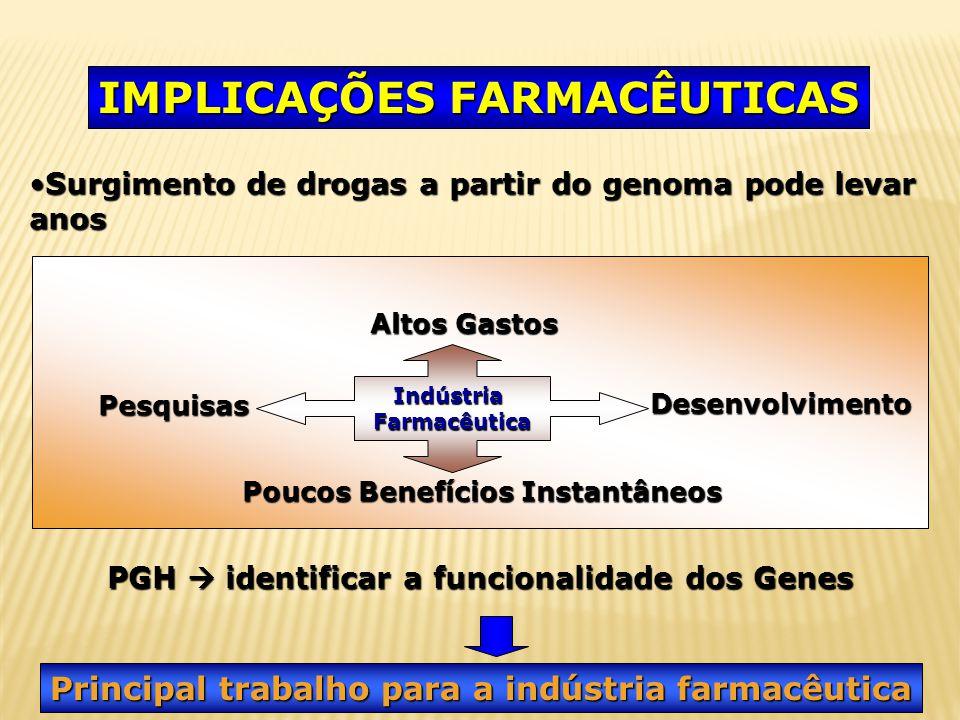 IMPLICAÇÕES FARMACÊUTICAS