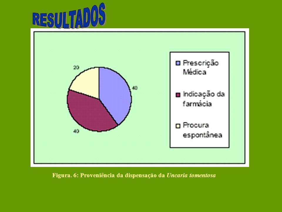 RESULTADOS Figura. 6: Proveniência da dispensação da Uncaria tomentosa