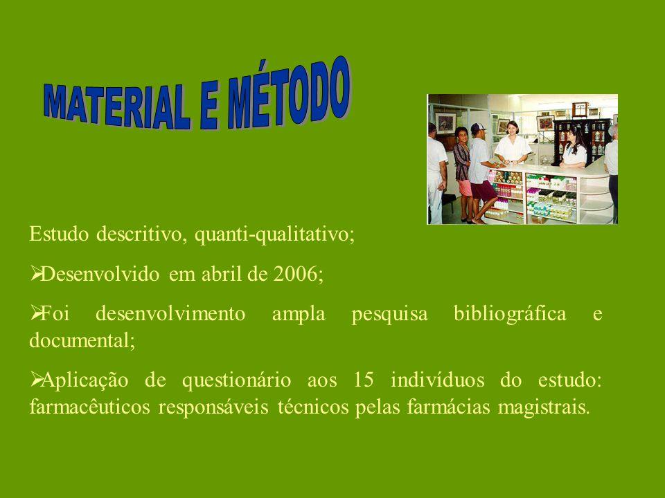 MATERIAL E MÉTODO Estudo descritivo, quanti-qualitativo;