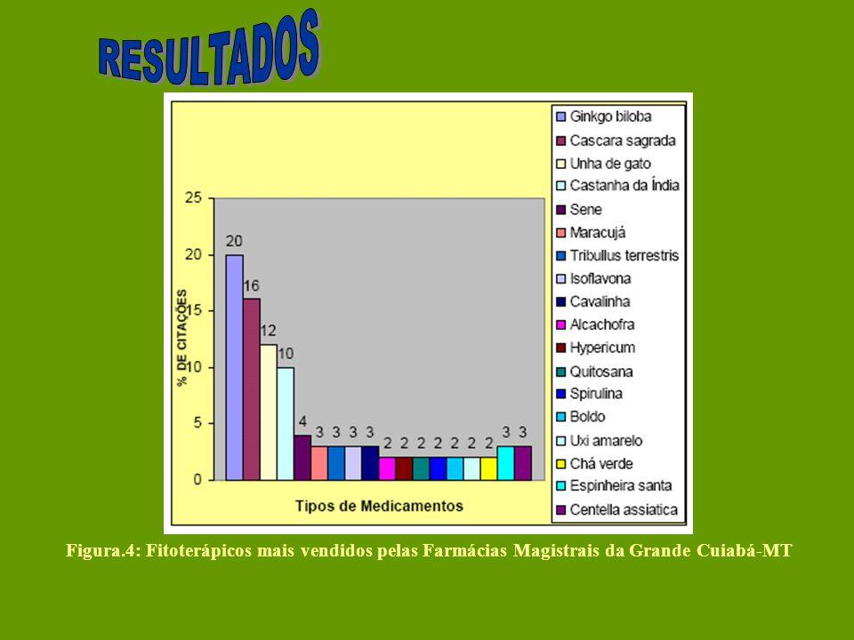 RESULTADOS Figura.4: Fitoterápicos mais vendidos pelas Farmácias Magistrais da Grande Cuiabá-MT