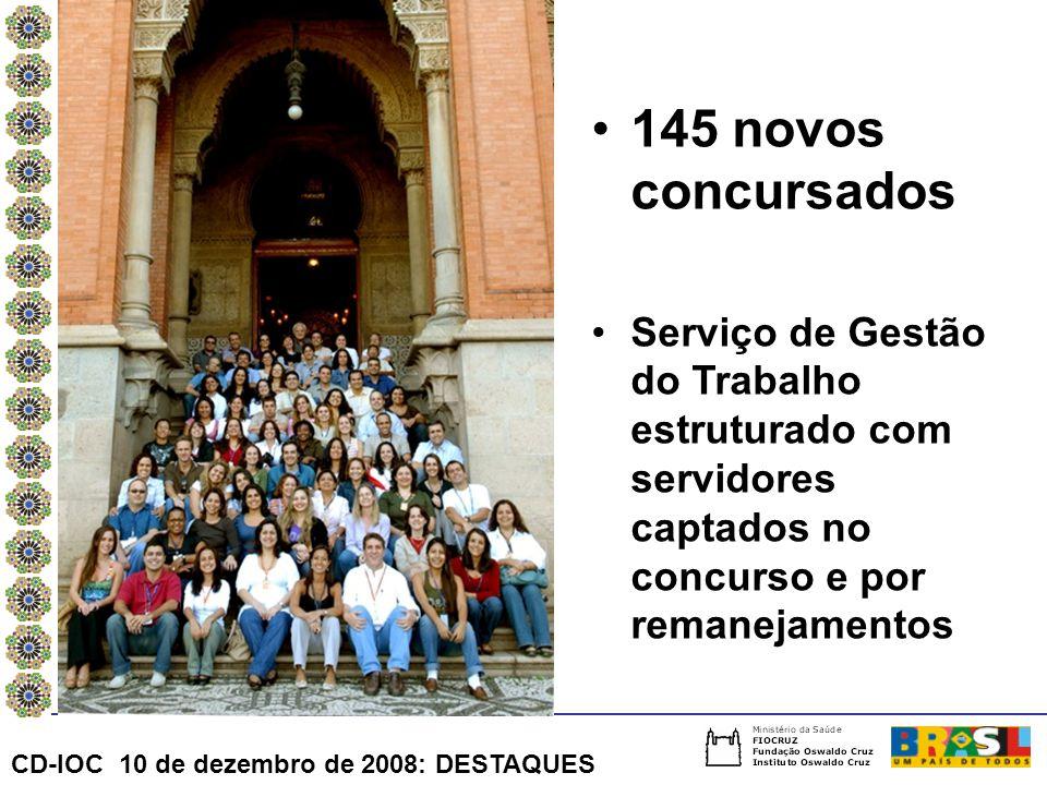 145 novos concursados Serviço de Gestão do Trabalho estruturado com servidores captados no concurso e por remanejamentos.