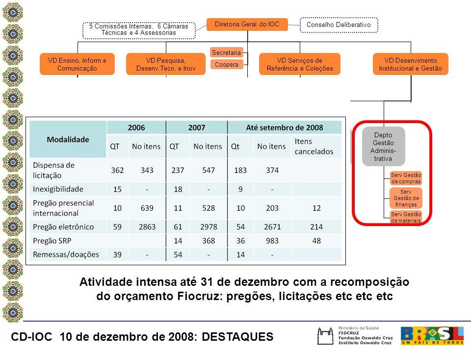 CD-IOC 10 de dezembro de 2008: DESTAQUES