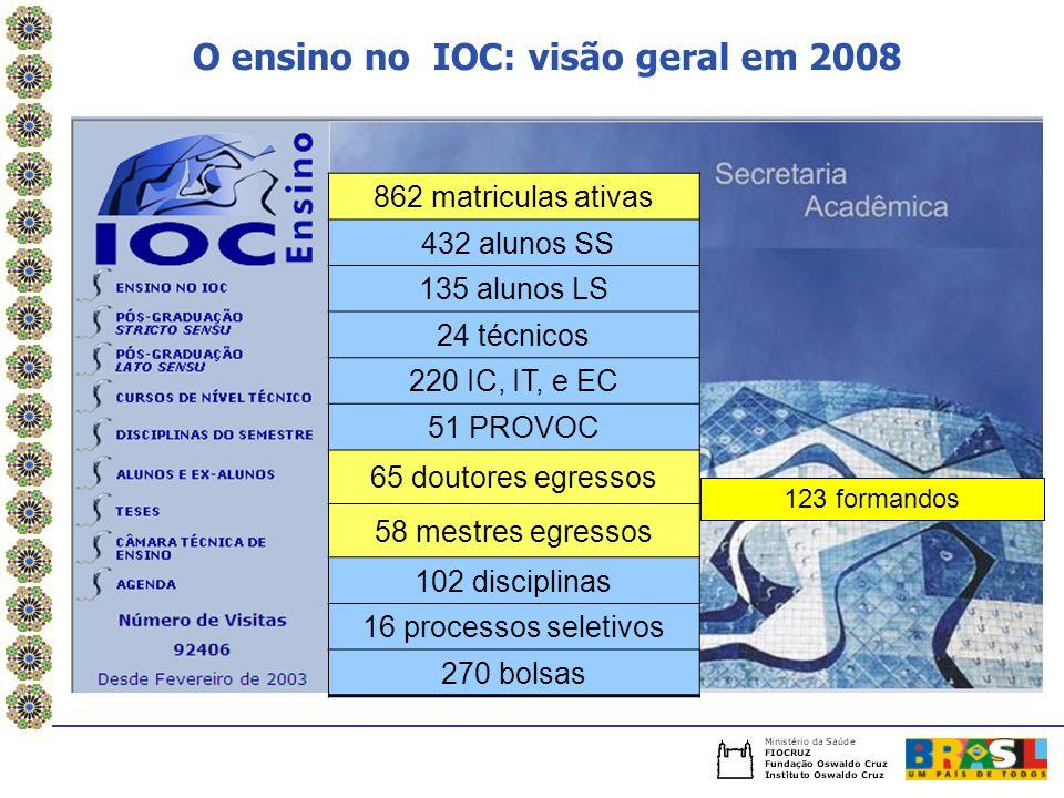 O ensino no IOC: visão geral em 2008