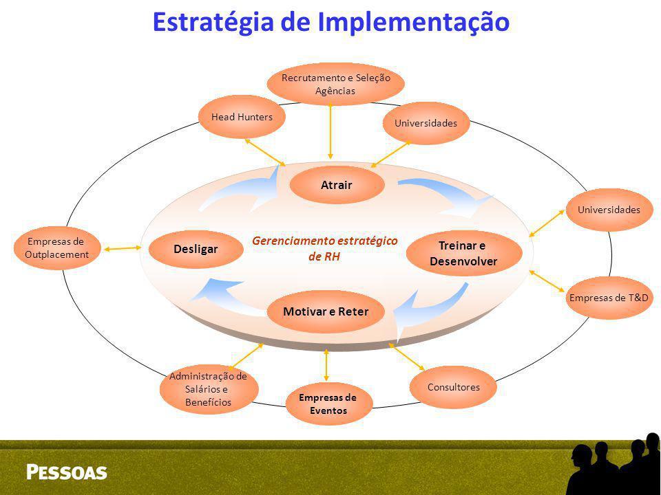Estratégia de Implementação