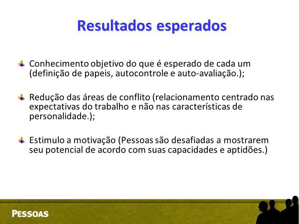 Resultados esperados Conhecimento objetivo do que é esperado de cada um (definição de papeis, autocontrole e auto-avaliação.);