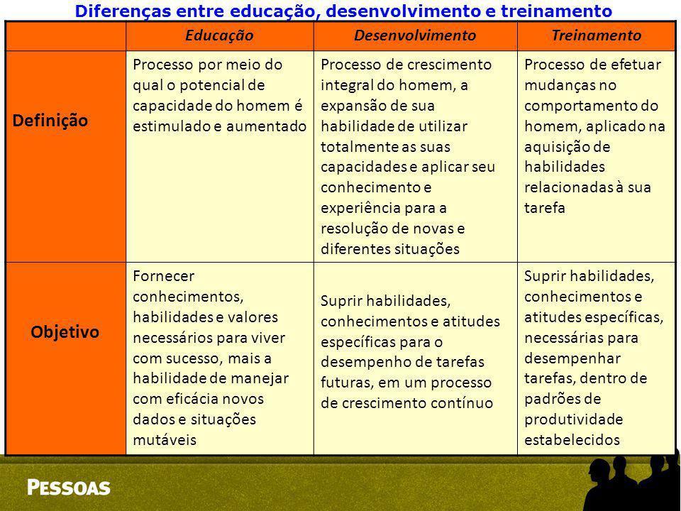 Diferenças entre educação, desenvolvimento e treinamento
