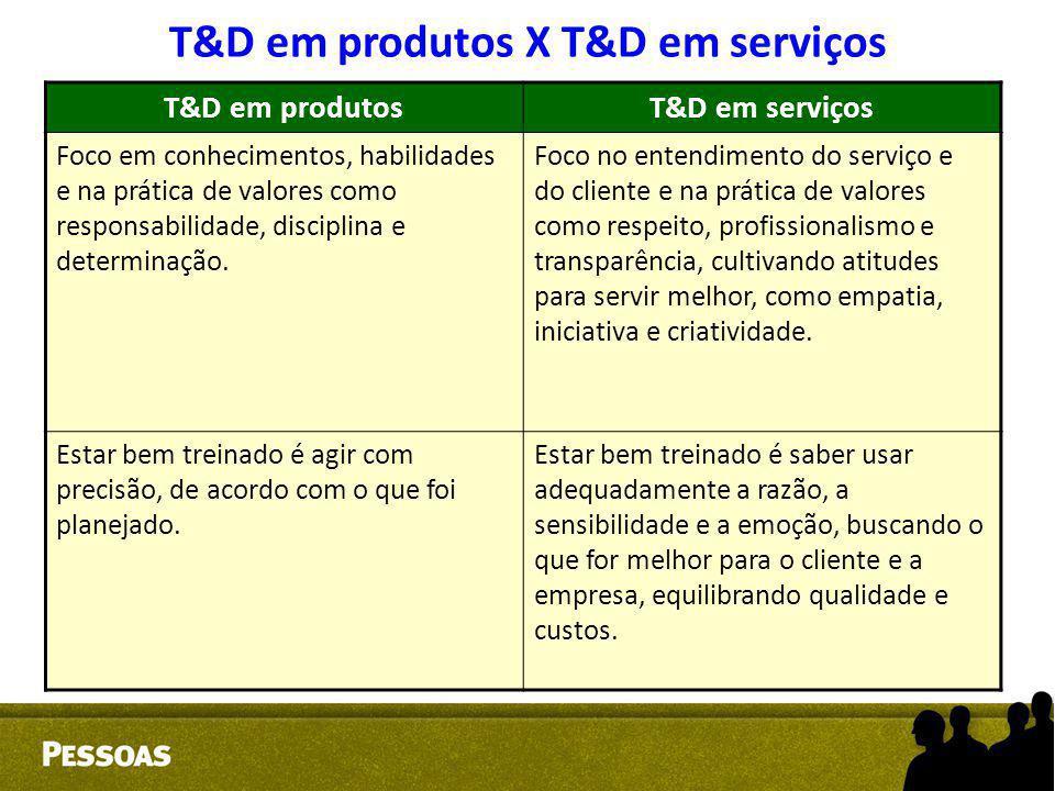 T&D em produtos X T&D em serviços