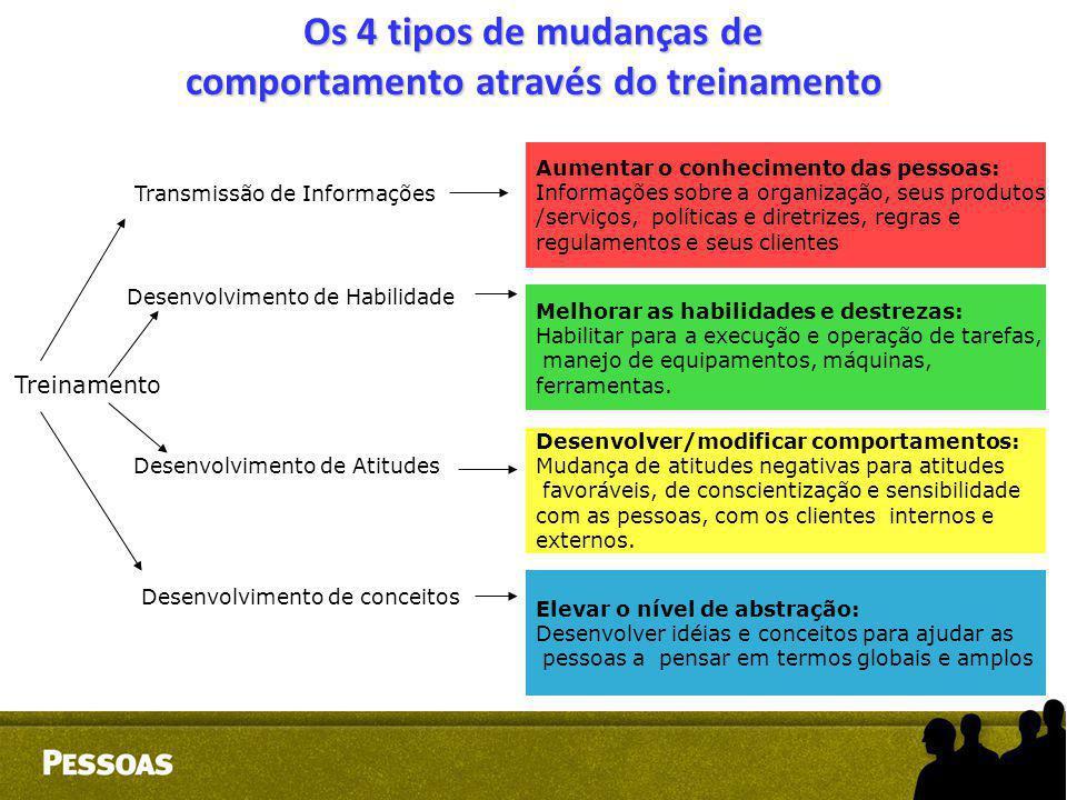 Os 4 tipos de mudanças de comportamento através do treinamento