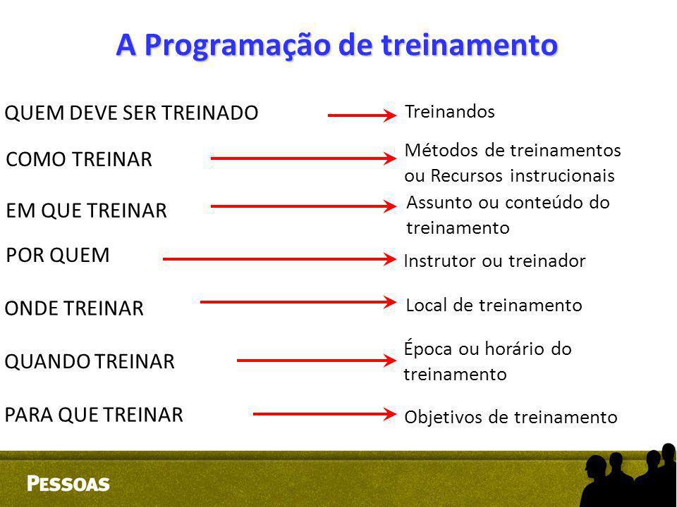 A Programação de treinamento