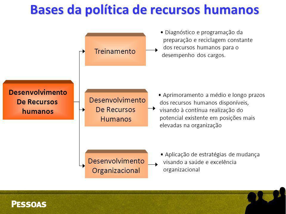 Bases da política de recursos humanos