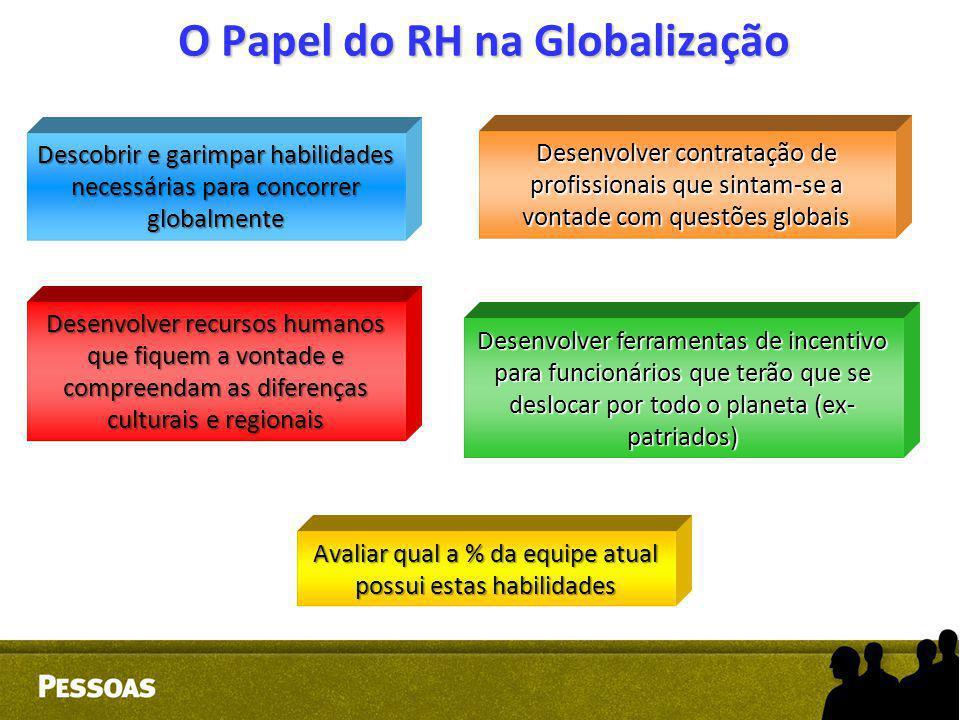 O Papel do RH na Globalização