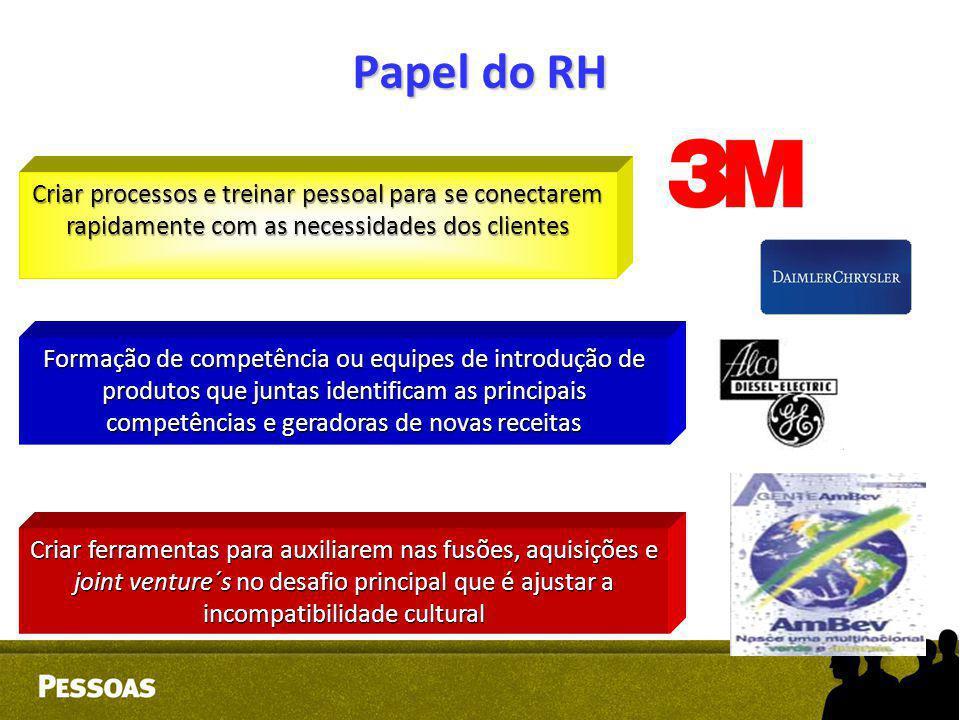 Papel do RH Criar processos e treinar pessoal para se conectarem rapidamente com as necessidades dos clientes.
