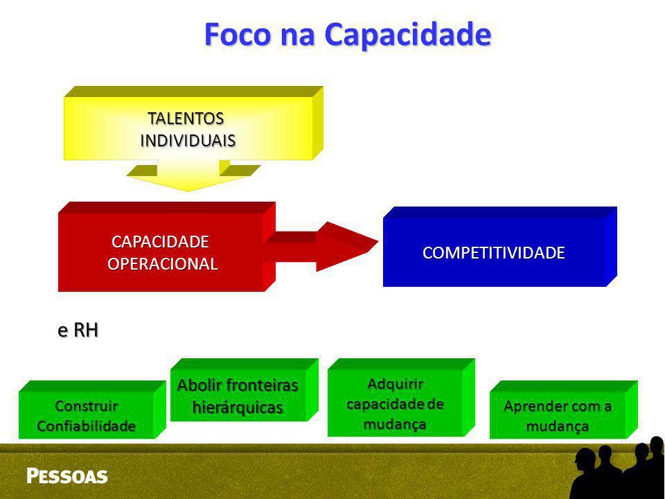 Foco na Capacidade e RH TALENTOS INDIVIDUAIS CAPACIDADE