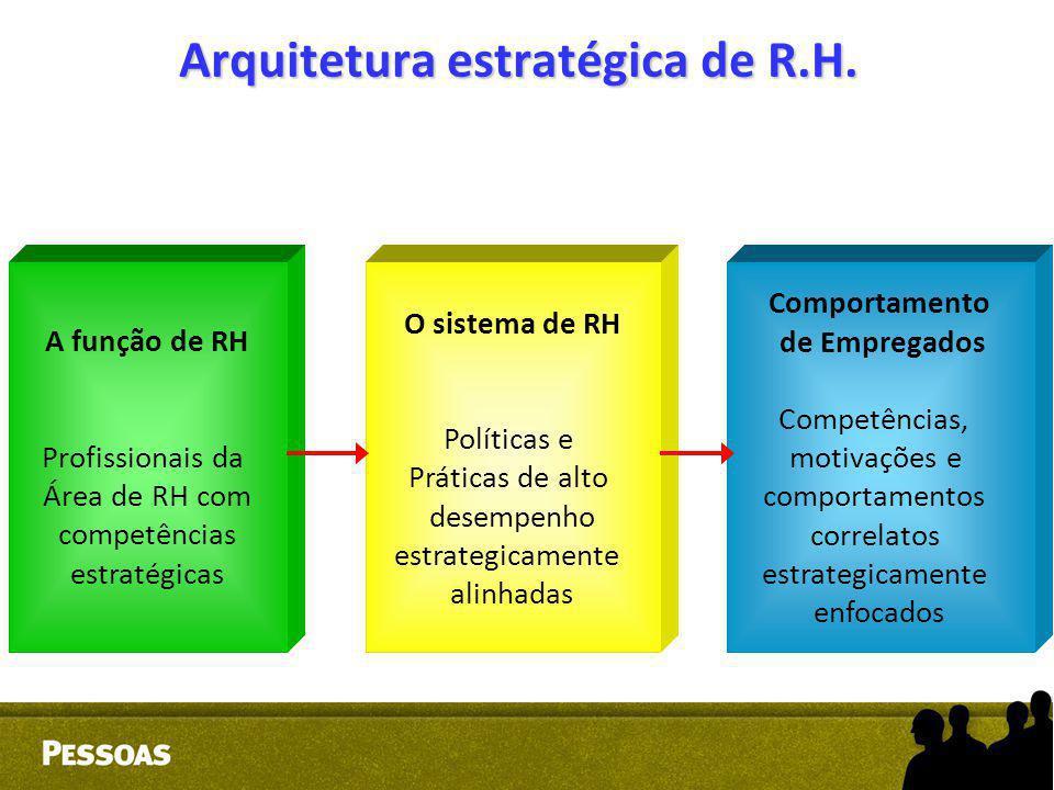 Arquitetura estratégica de R.H.