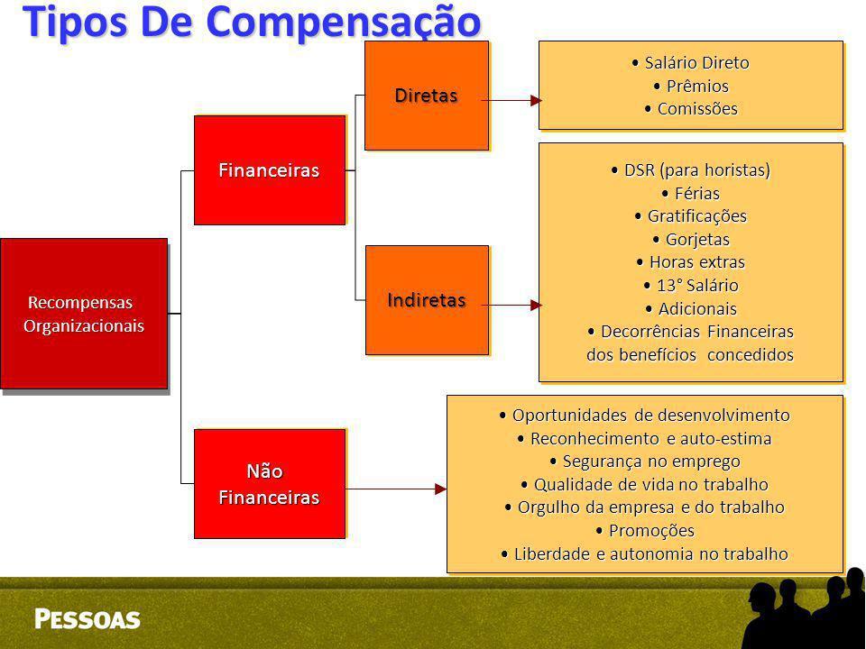 Tipos De Compensação Diretas Financeiras Indiretas Não Financeiras