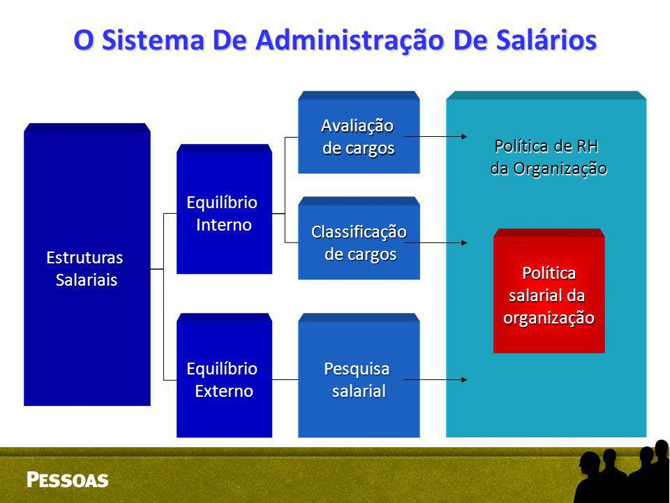 O Sistema De Administração De Salários