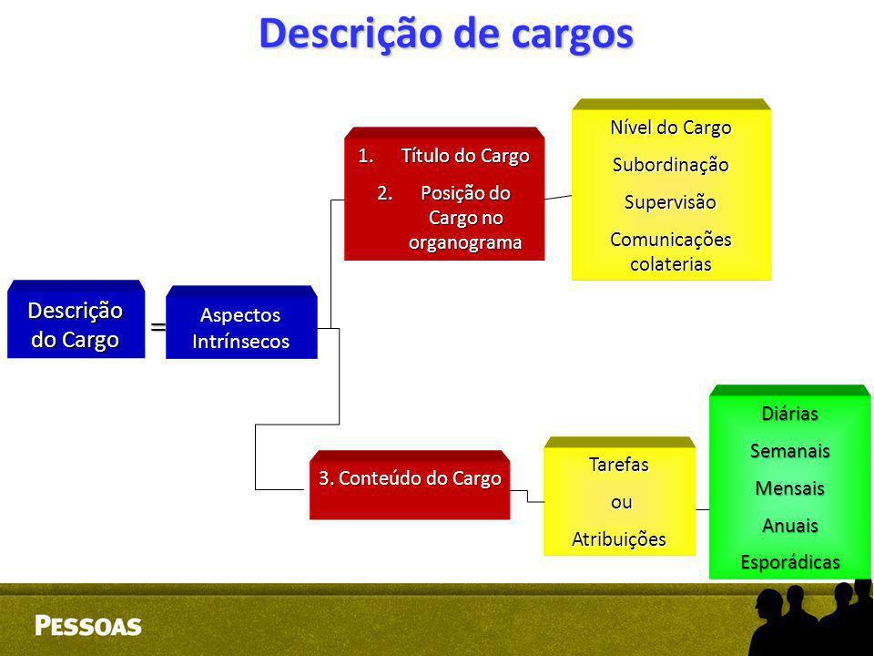 Descrição de cargos Descrição do Cargo = Aspectos Intrínsecos