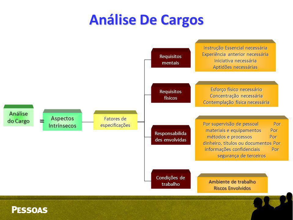Análise De Cargos = Análise do Cargo Aspectos Intrínsecos