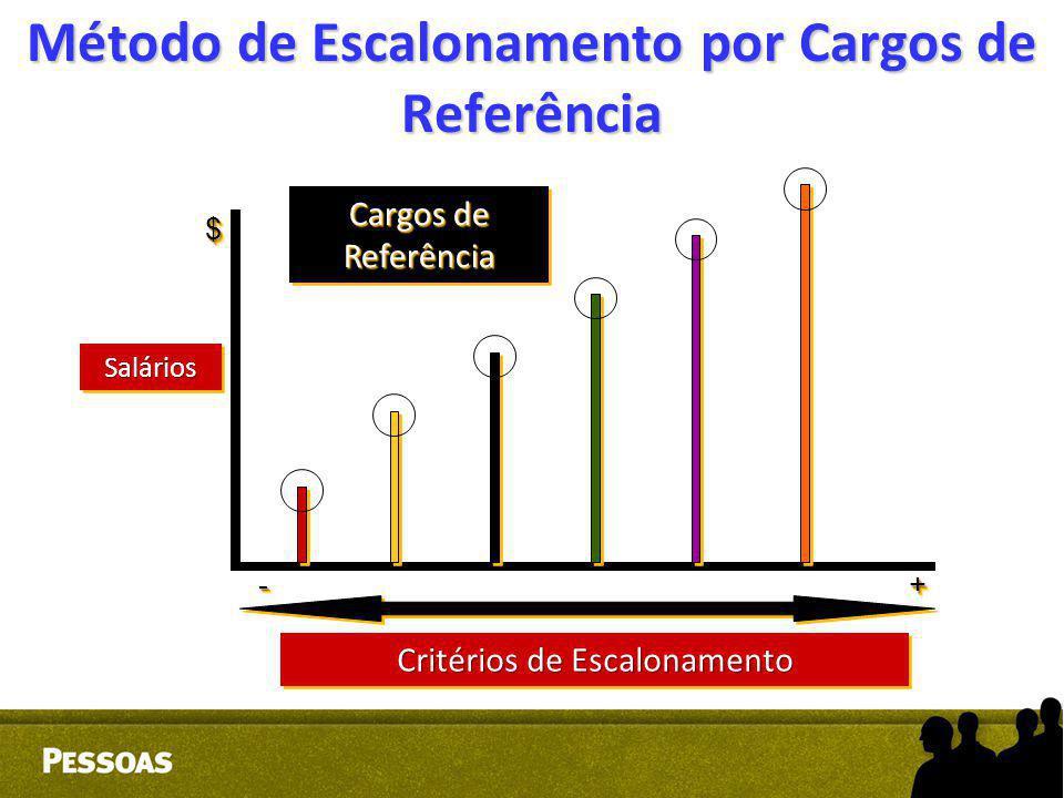 Método de Escalonamento por Cargos de Referência