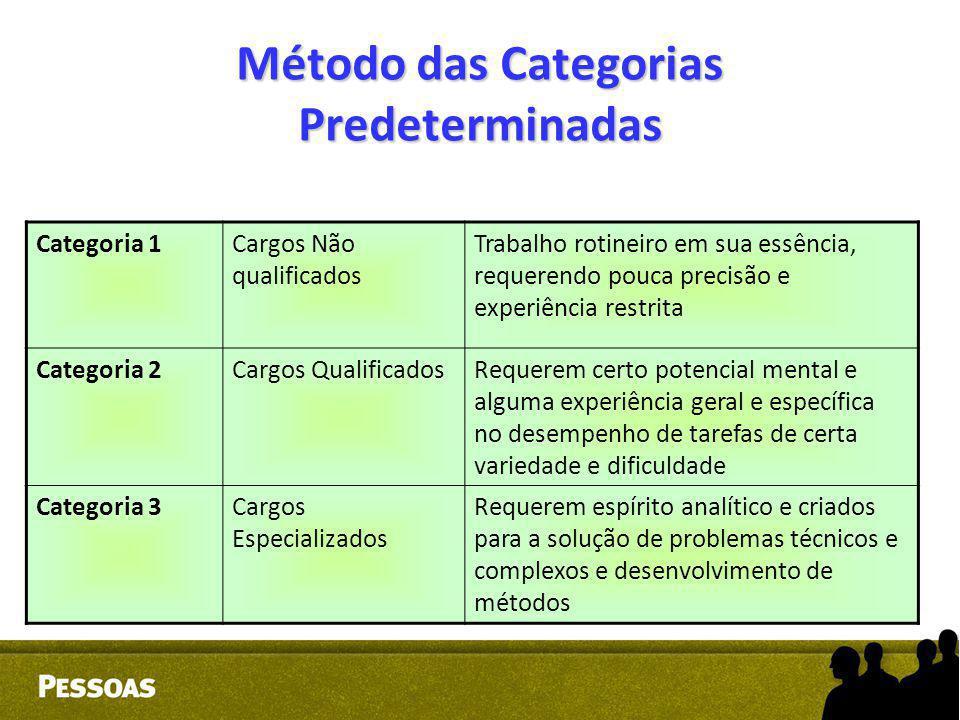 Método das Categorias Predeterminadas