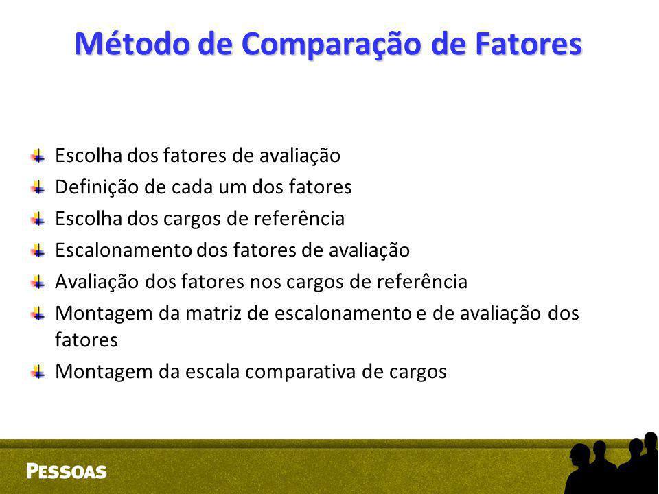 Método de Comparação de Fatores