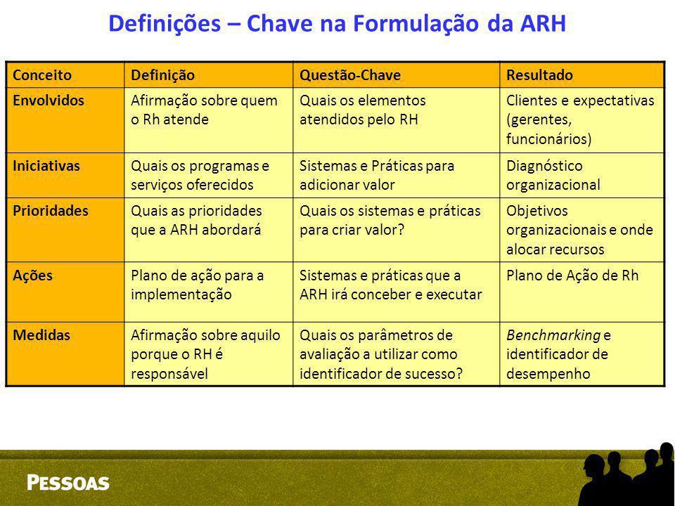 Definições – Chave na Formulação da ARH