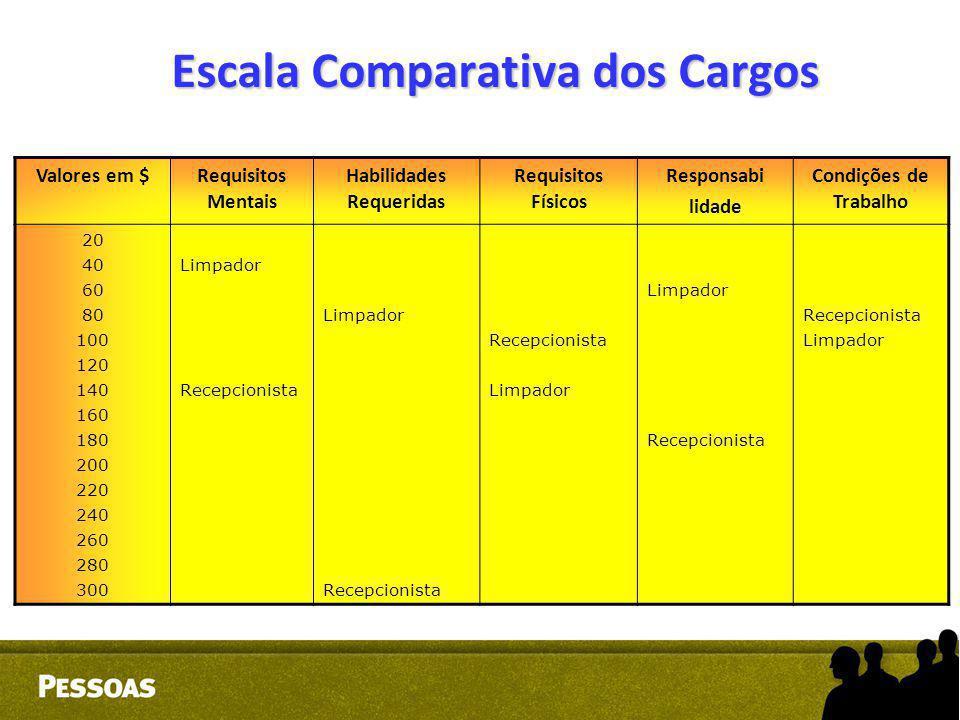 Escala Comparativa dos Cargos