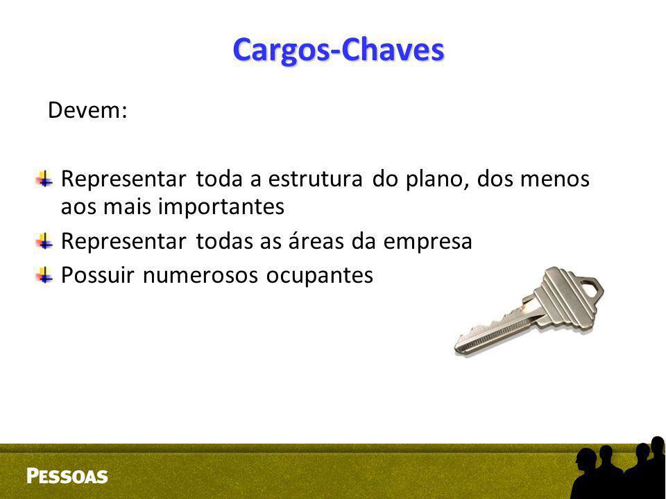 Cargos-Chaves Devem: Representar toda a estrutura do plano, dos menos aos mais importantes. Representar todas as áreas da empresa.