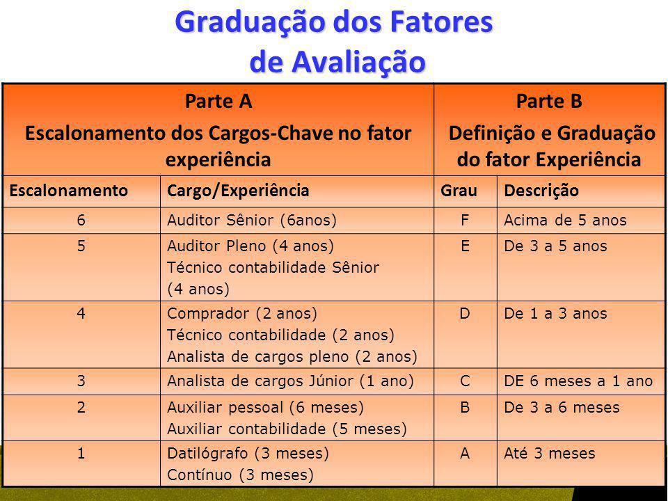 Graduação dos Fatores de Avaliação