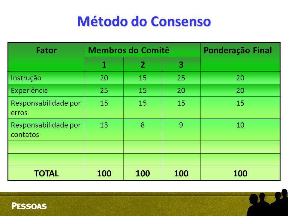 Método do Consenso Fator Membros do Comitê Ponderação Final 1 2 3