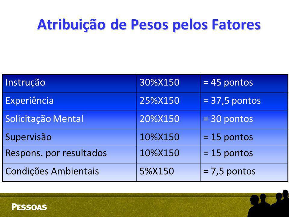 Atribuição de Pesos pelos Fatores
