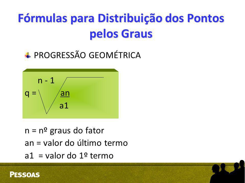 Fórmulas para Distribuição dos Pontos pelos Graus
